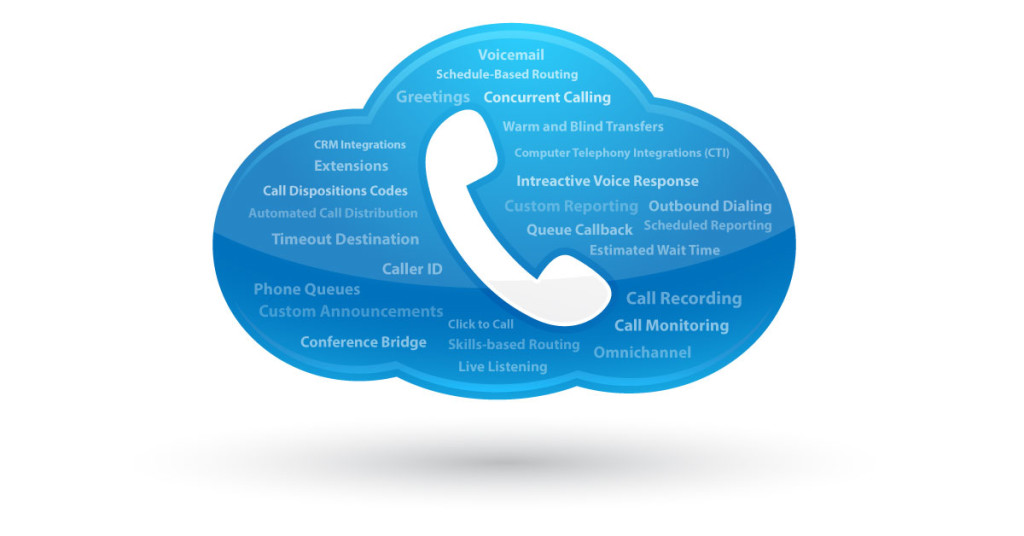 FCR – Selecting a Cloud-based Phone System: A Comprehensive