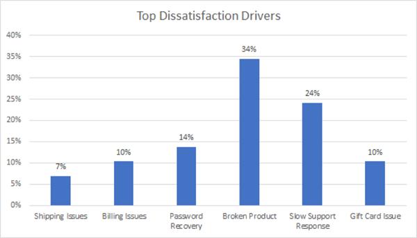 TopDissatisfactionDrivers